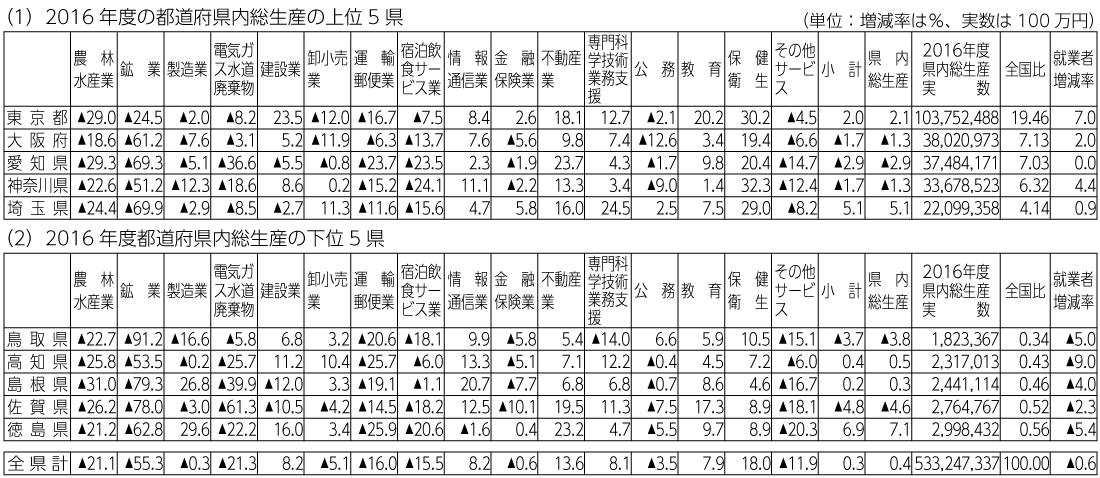 表2 過去10年間(2007年度から2016年度)の経済活動別県内総生産の増減率