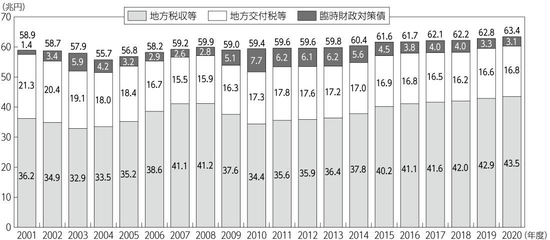 図1 地方一般財源総額の推移(地方財政計画ベース)