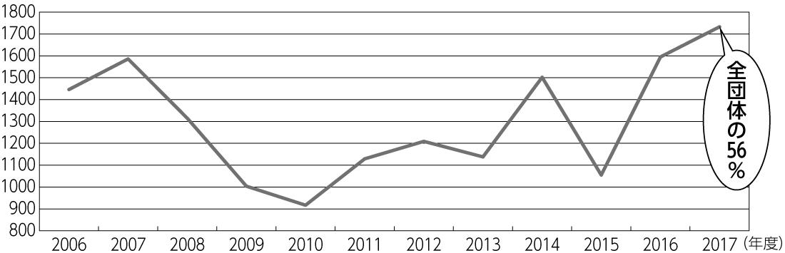 図2 実質単年度収支の赤字団体数