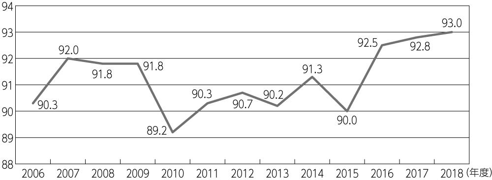 図3 経常収支比率(市町村加重平均)の推移