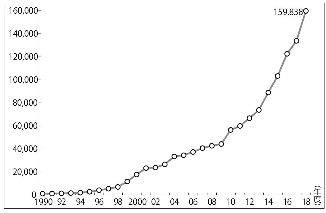 図1 児童相談所における子ども虐待相談対応件数の推移