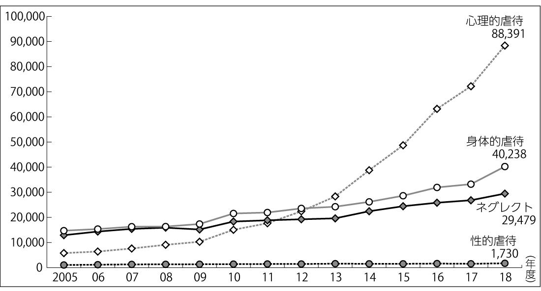 図2 虐待種別の子ども虐待相談対応件数推移