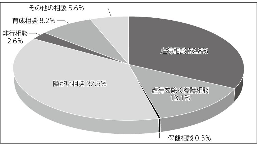 図3 児童相談所における相談種類別相談対応件数割合