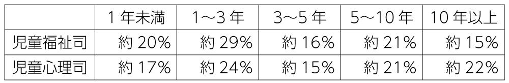 表 児童福祉司・児童心理司の経験年数(2019年4月1日時点)