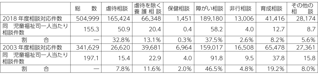 表2 児童相談所における児童福祉司一人当たり相談対応件数(2018年度)