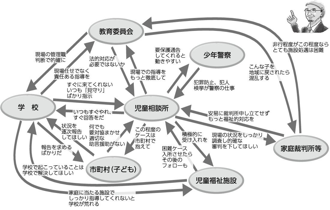 図2 各機関の異なる期待=不信不満