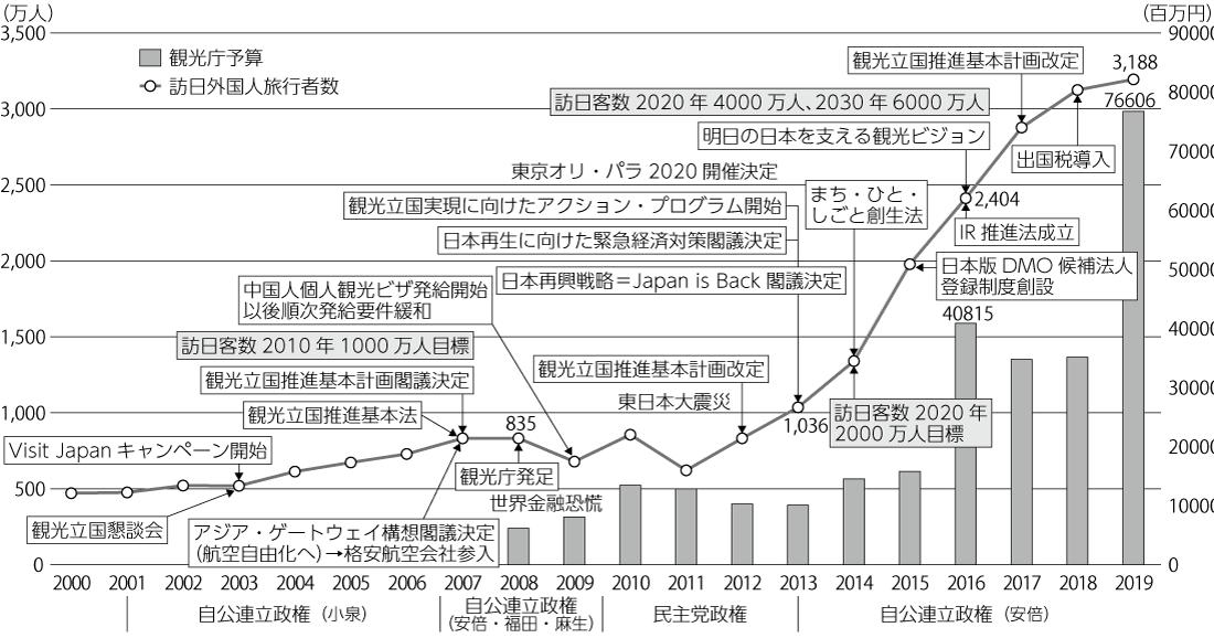図 訪日外国人旅行者数と観光庁予算の推移