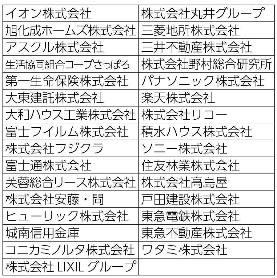 表1 RE100に参加している日本企業一覧(2020年3月31日時点)