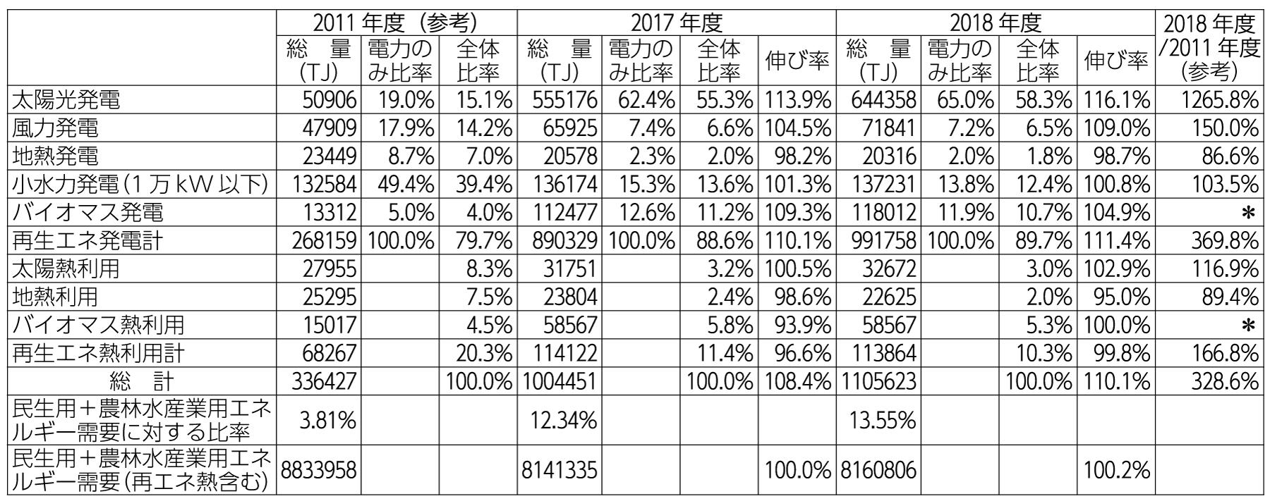 表3 日本の再生可能エネルギー供給の推移