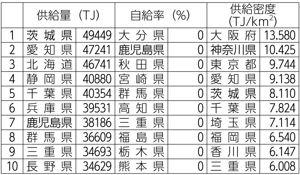 表4 再エネ供給量・自給率・供給密度都道府県ランキング(2018年度)
