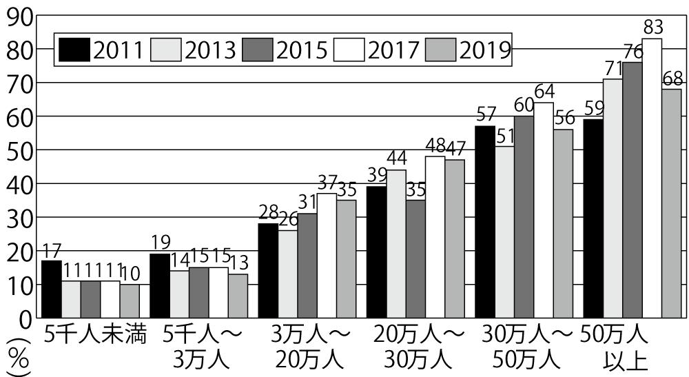 図2 人口規模別にみた再生可能エネルギーに関する行政目標の設定割合