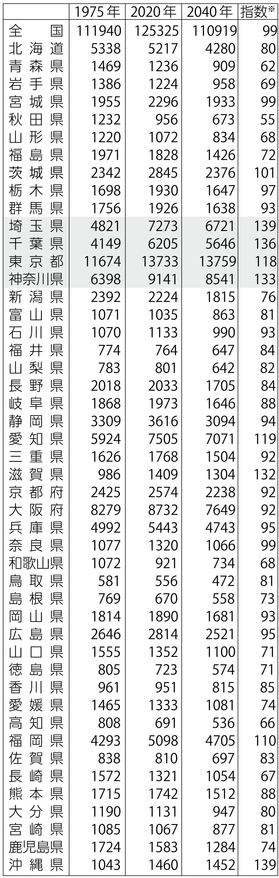 表 拡大する地域の人口格差