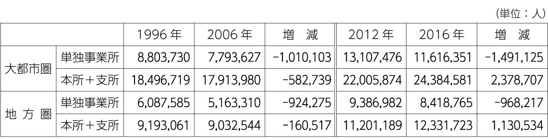表3 地方税収入(2017年度)の状況