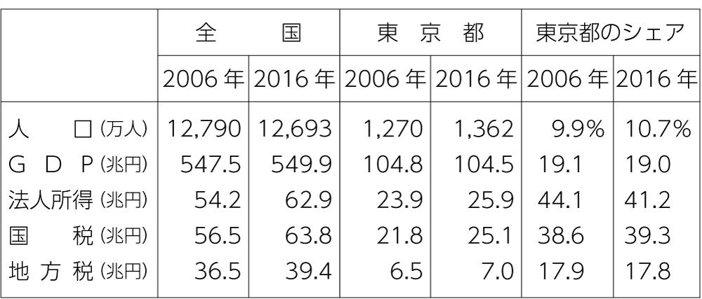※ 大阪自治体問題研究所が発行したパンフレット(47ページ「Jつうしん」参照)。