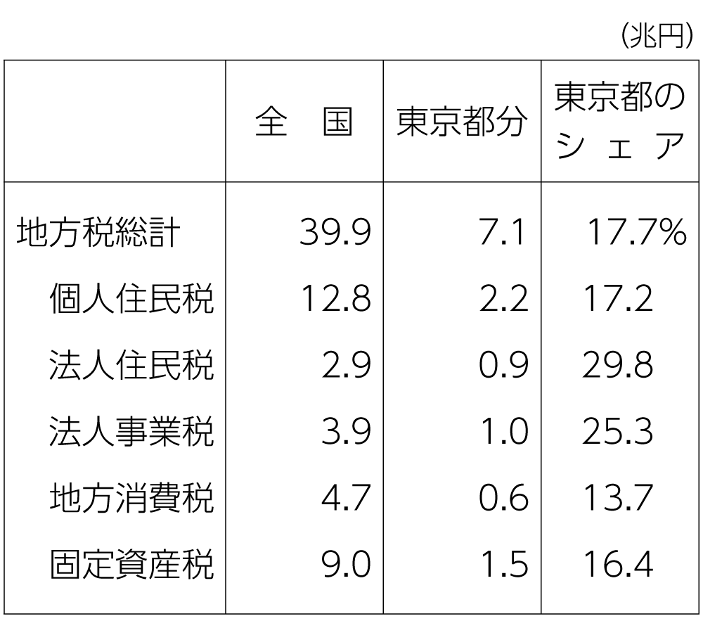図 特別区と大阪府の事務の分担