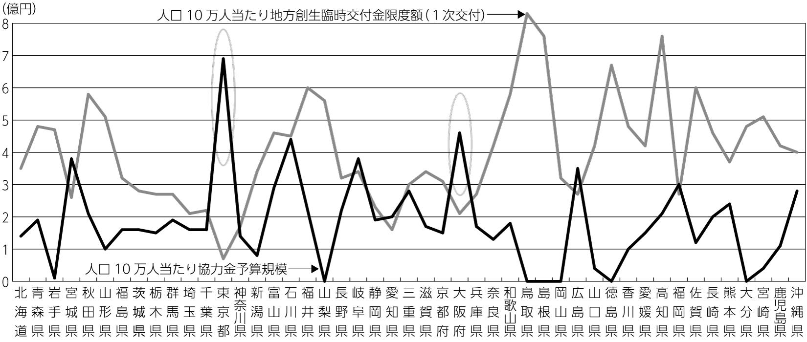 図1 人口10万人当たり都道府県の休業協力金予算規模と地方創生臨時交付金限度額(一次分)