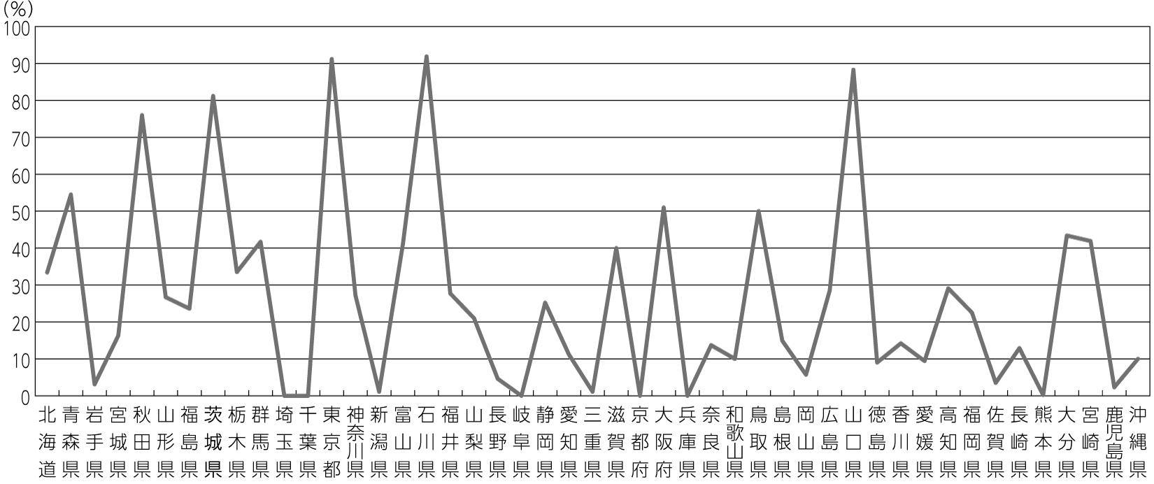 図2 都道府県別財政調整基金残高減少率