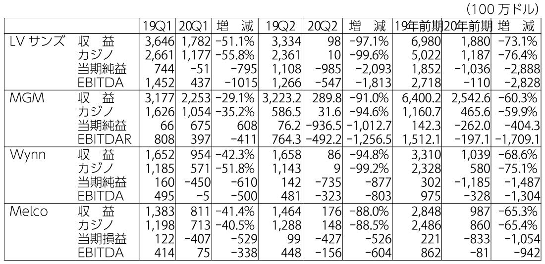 表3 コロナ感染と主要カジノの収益