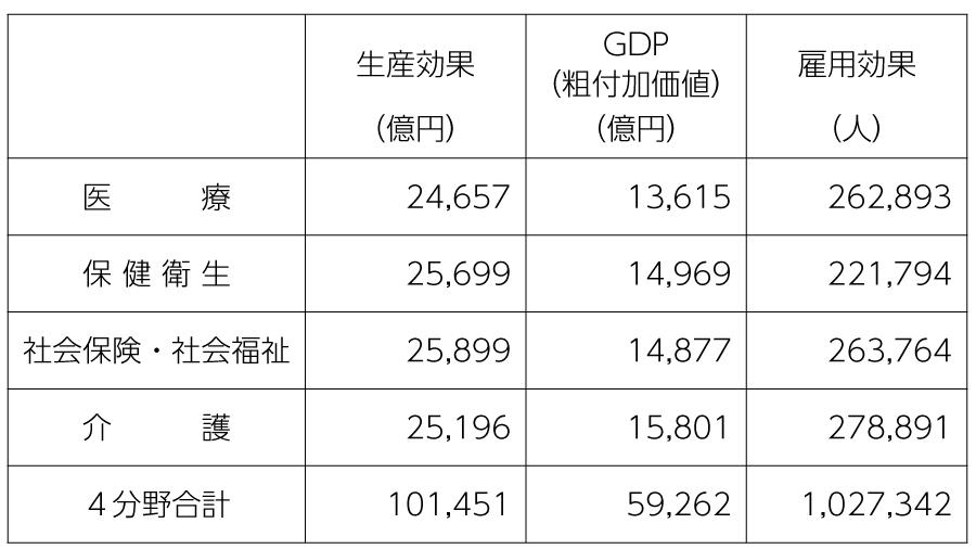 表1 医療など4分野の経済効果
