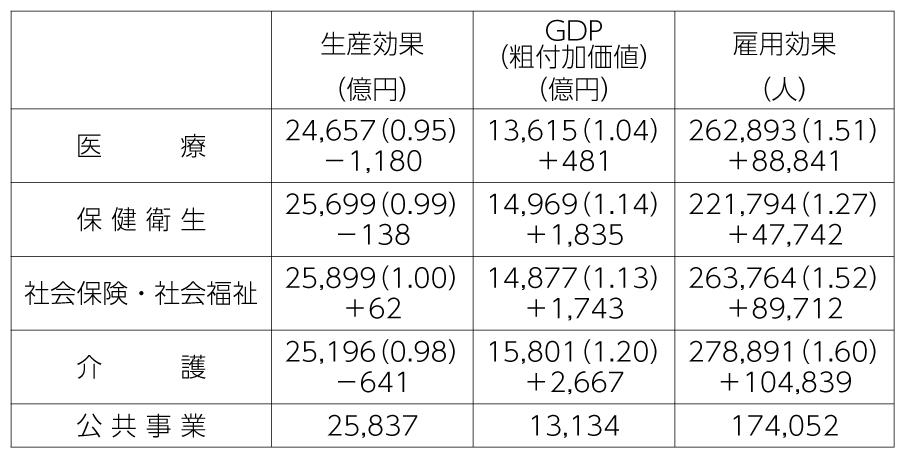 表2 医療など4分野と公共事業分野との経済効果比較(2015年版)