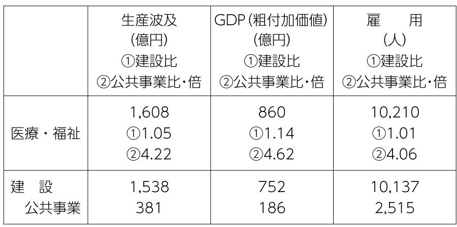 表3 各分野に1000億円投入した場合の経済効果(東京都)