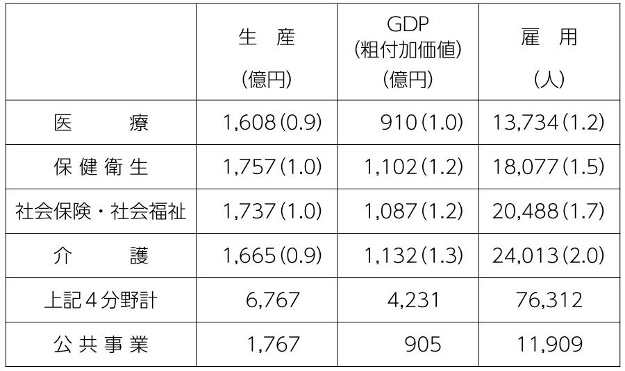 表4 各分野に1000億円投入した場合の経済効果(大阪府)