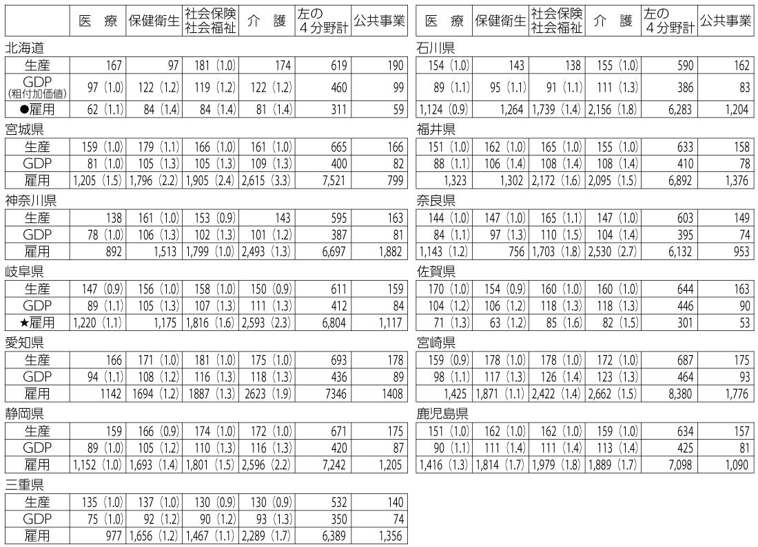 表5 医療等各分野に100億円投入した場合の経済効果(主な道県)