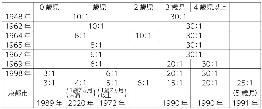 表2 国の保育所保育士配置基準(最低基準)の経緯
