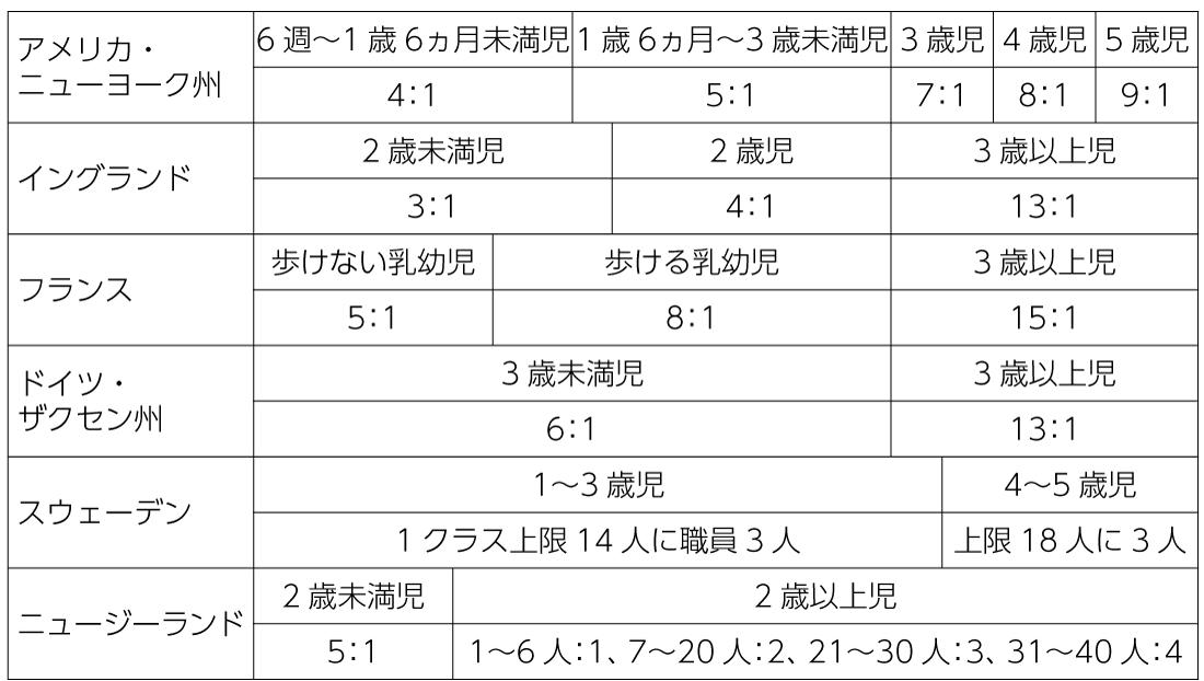 表3 各国の保育職員配置