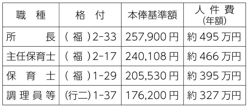 表 令和2年度保育所職員の本俸基準額