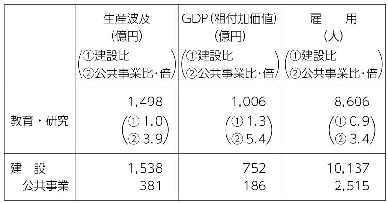 表2 各分野に1000億円投入した場合の経済効果(東京都)