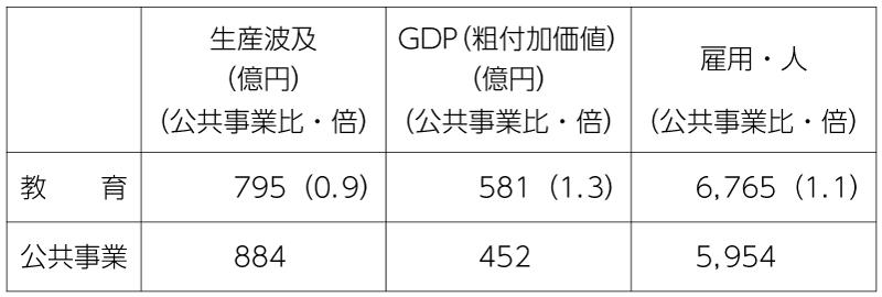 表3 各分野に500億円(府 360億円強、国 140億円弱)投入した場合の経済効果(大阪府)