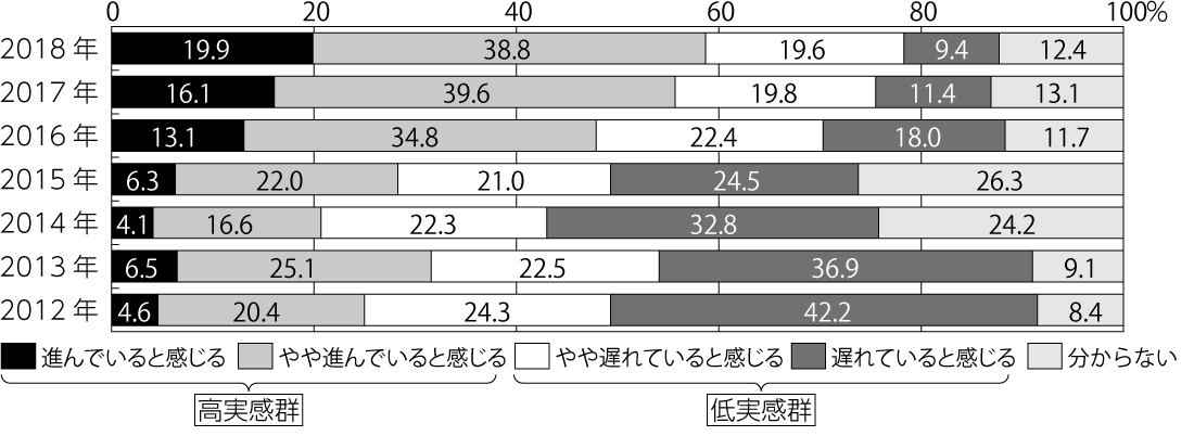 図3:宮城県県民意義調査の概要