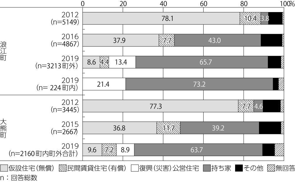 図4:住民意向調査結果からみた住宅種別の経年変化