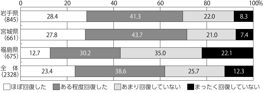 図5:県別にみた災害公営住宅入居者の生活の回復の程度