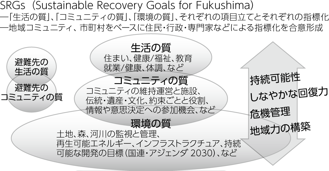 図7:生活再建とふるさと再生のゴールをめざして─SRGsの提案