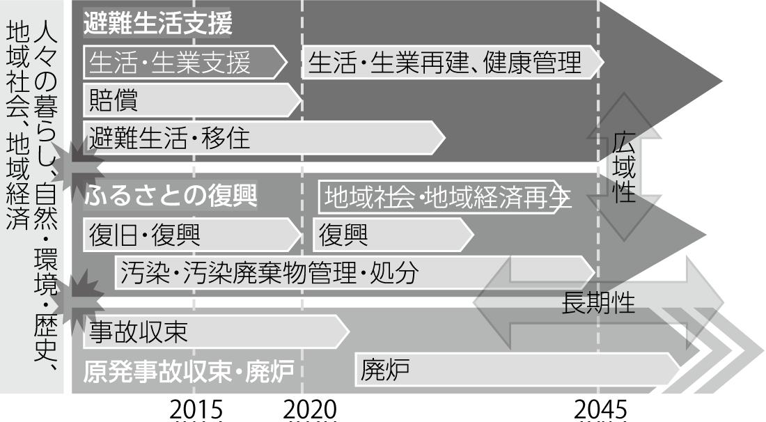 図8:原発災害の特質と課題