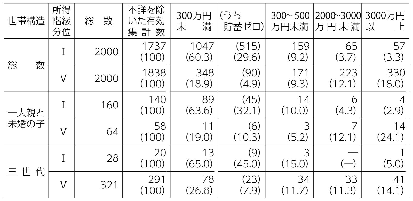 表2 所得五分位階級別・世帯構造別の平均貯蓄額の世帯数分布