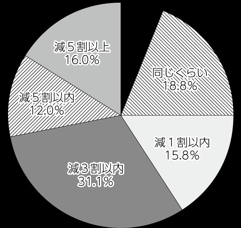 図 営業動向調査 2020 年下期(9月)売上(対前年同期比)
