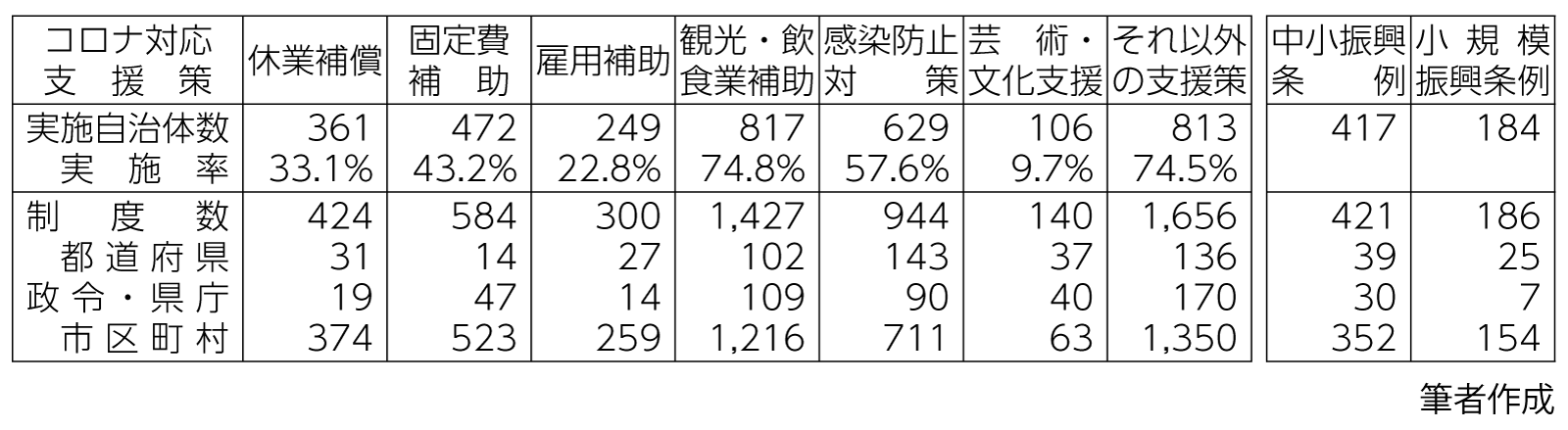 表 「新型コロナウイルスの影響を受ける中小業者への支援策実施状況調査」集計結果表