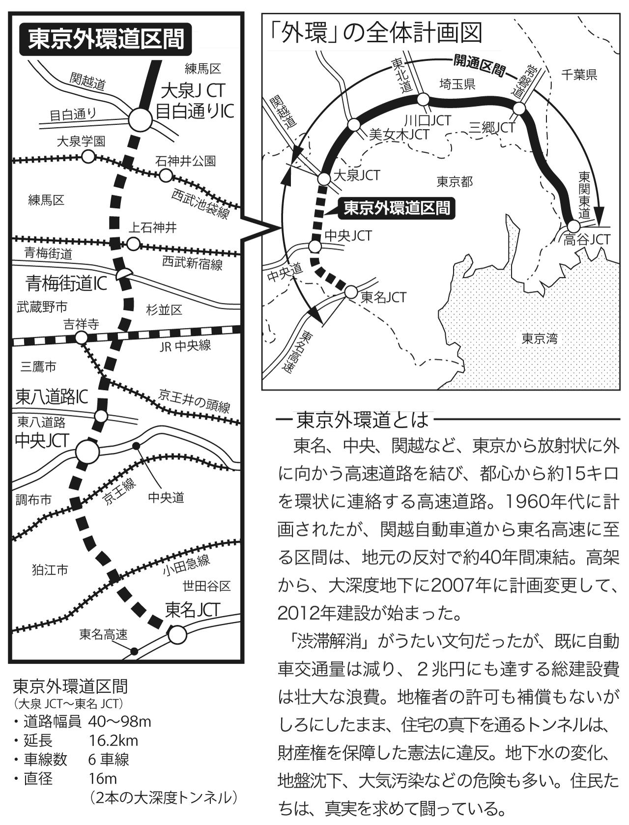 東京外環道とは