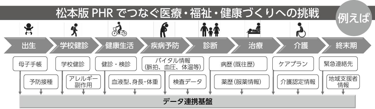 図2 松本版PHRの概要