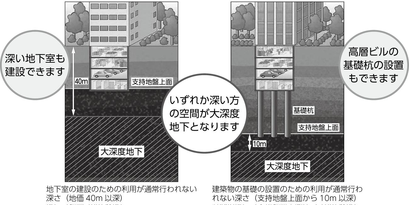 「大深度地下の公共的使用に関する特別措置法」における、大深度地下の定義